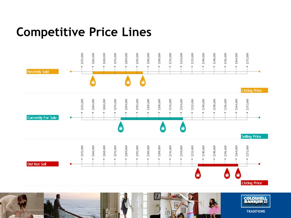 Competitive Price Lines TRADITIONS