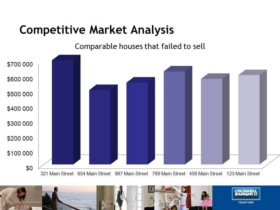 Competitive Market Analysis Comparable houses that failed to sell TRADITIONS