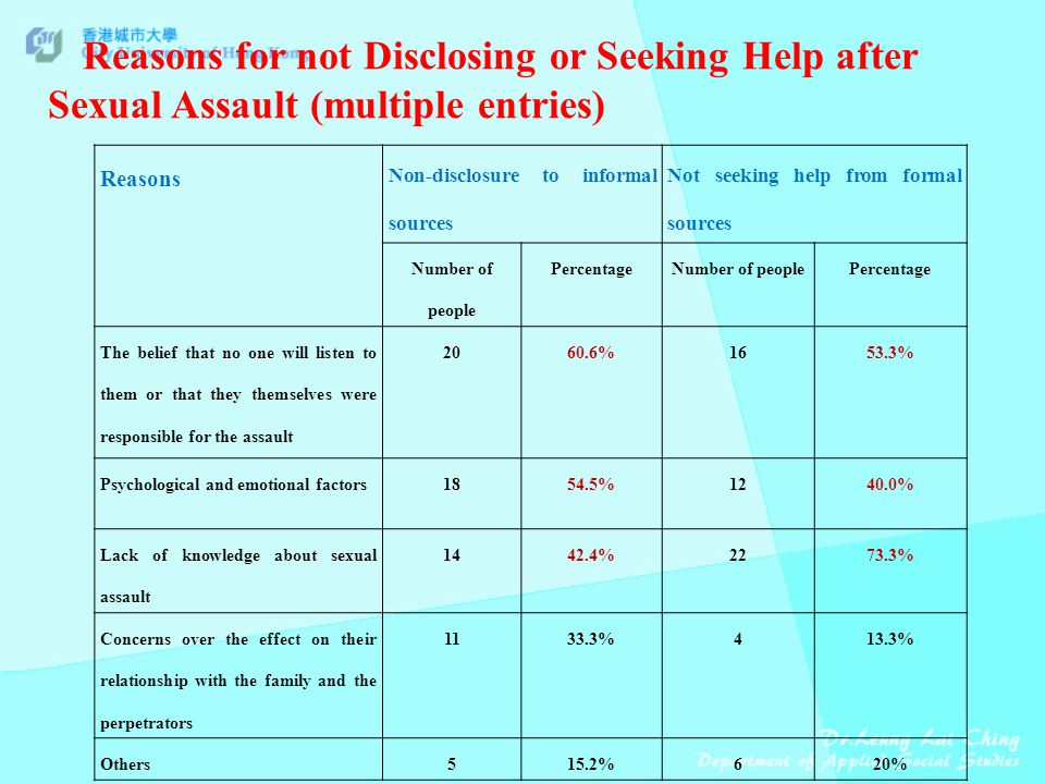 Reasons Non-disclosure to informal sources Not seeking help from formal sources Number of people PercentageNumber of peoplePercentage The belief that no one will listen to them or that they themselves were responsible for the assault %1653.3% Psychological and emotional factors1854.5%1240.0% Lack of knowledge about sexual assault %2273.3% Concerns over the effect on their relationship with the family and the perpetrators %413.3% Others515.2%620% Reasons for not Disclosing or Seeking Help after Sexual Assault (multiple entries)