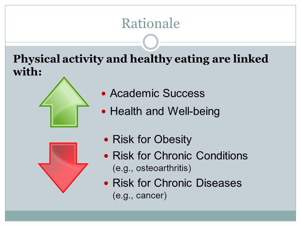 Rationale Physical activity and healthy eating are linked with: Academic Success Health and Well-being Risk for Obesity Risk for Chronic Conditions (e.g., osteoarthritis) Risk for Chronic Diseases (e.g., cancer)