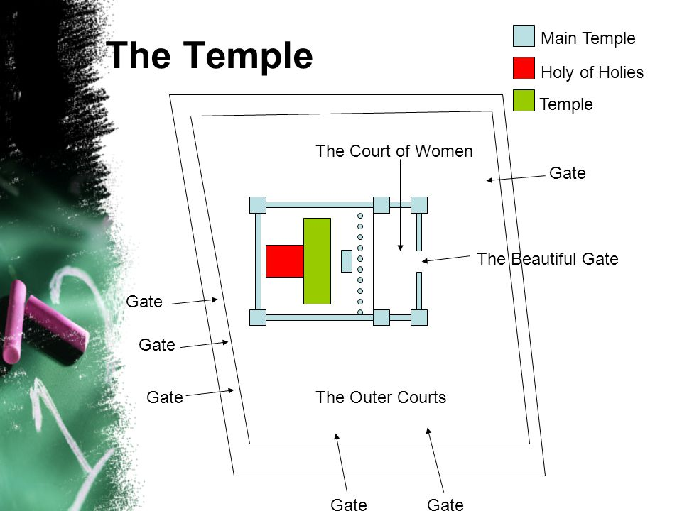 Jewish Worship Why Because Jesus Was A Jew The Temple Was The Most