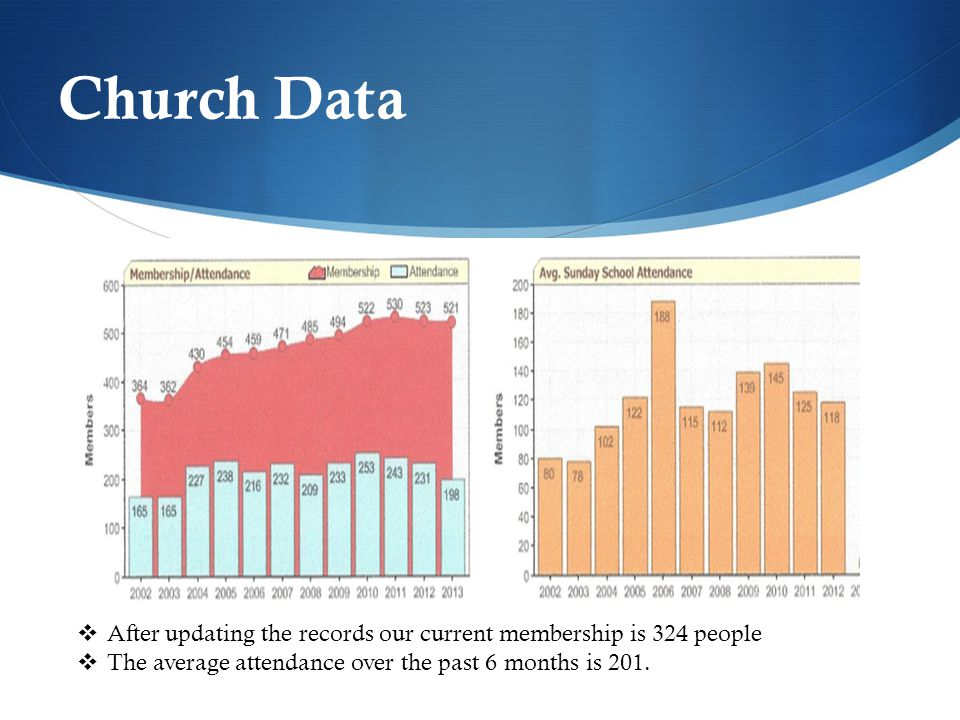 Church Data  After updating the records our current membership is 324 people  The average attendance over the past 6 months is 201.