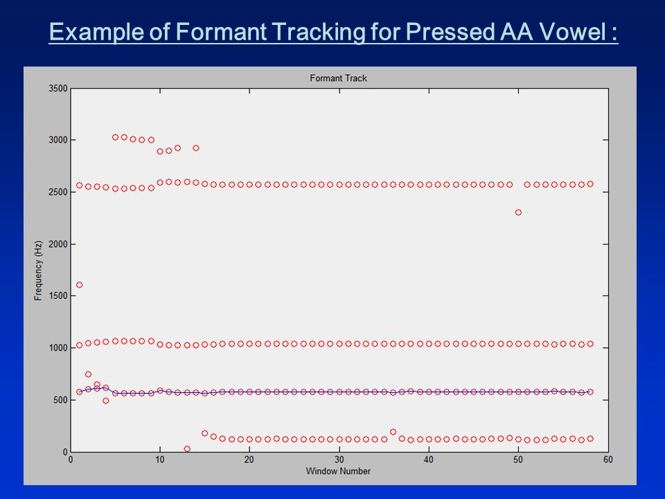 Example of Formant Tracking for Pressed AA Vowel :