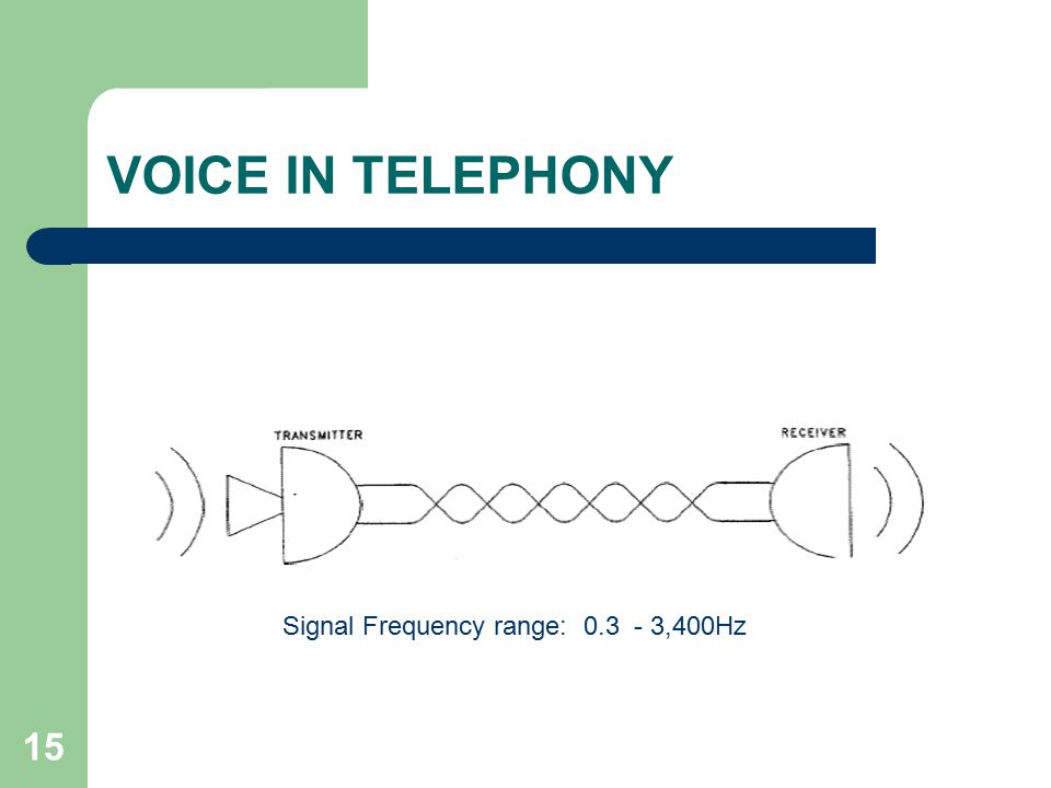 15 VOICE IN TELEPHONY Signal Frequency range: ,400Hz