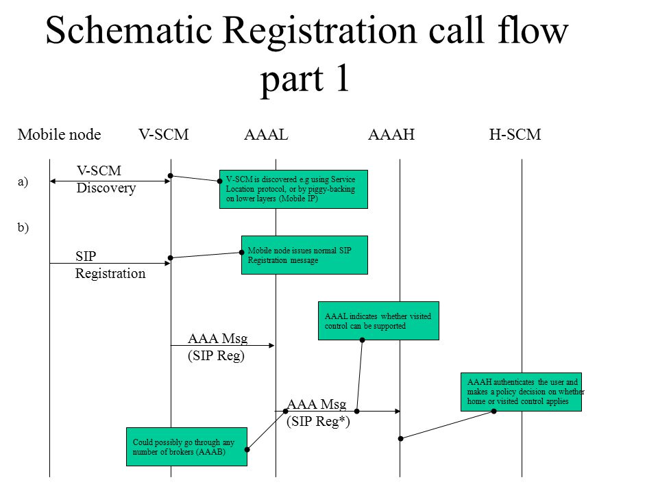 Schematic Registration call flow part 1 Mobile nodeV-SCMH-SCMAAALAAAH V-SCM Discovery a) b) SIP Registration AAA Msg (SIP Reg) AAA Msg (SIP Reg*) AAAL indicates whether visited control can be supported AAAH authenticates the user and makes a policy decision on whether home or visited control applies V-SCM is discovered e.g using Service Location protocol, or by piggy-backing on lower layers (Mobile IP) Mobile node issues normal SIP Registration message Could possibly go through any number of brokers (AAAB)