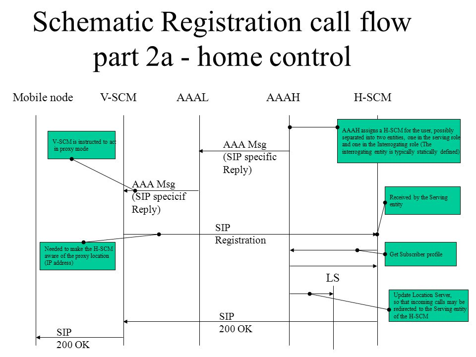 Schematic Registration call flow part 2a - home control Mobile nodeV-SCMH-SCMAAALAAAH AAA Msg (SIP specific Reply) AAA Msg (SIP specicif Reply) SIP Registration SIP 200 OK SIP 200 OK AAAH assigns a H-SCM for the user, possibly separated into two entities, one in the serving role and one in the Interrogating role (The interrogating entity is typically statically defined) Get Subscriber profile V-SCM is instructed to act in proxy mode Needed to make the H-SCM aware of the proxy location (IP address) Received by the Serving entity LS Update Location Server, so that incoming calls may be redirected to the Serving entity of the H-SCM