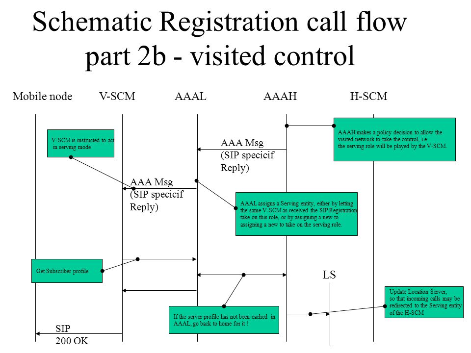 Mobile nodeV-SCMH-SCMAAALAAAH Schematic Registration call flow part 2b - visited control AAAH makes a policy decision to allow the visited network to take the control, i.e the serving role will be played by the V-SCM.