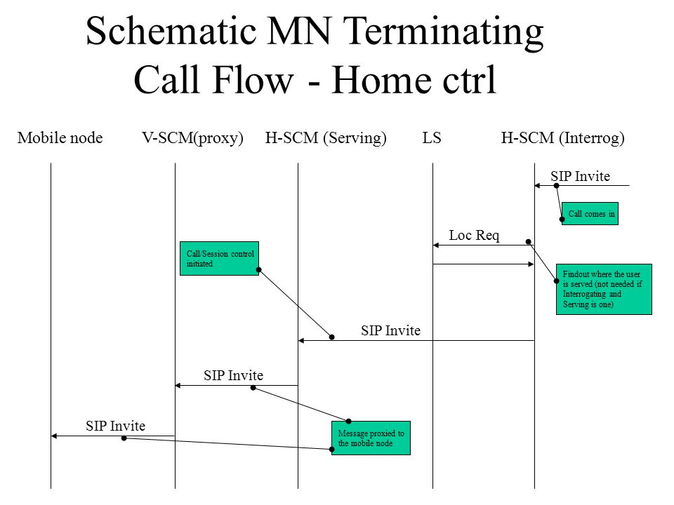 Schematic MN Terminating Call Flow - Home ctrl Mobile nodeV-SCM(proxy)H-SCM (Interrog)H-SCM (Serving)LS SIP Invite Loc Req SIP Invite Call comes in Findout where the user is served (not needed if Interrogating and Serving is one) Call/Session control initiated Message proxied to the mobile node
