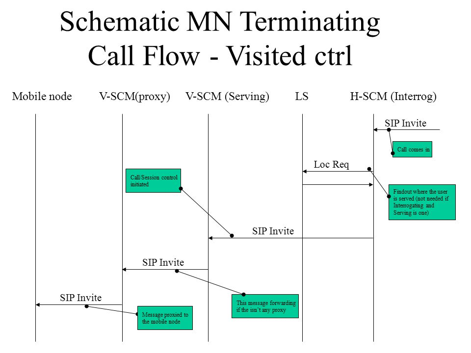 Schematic MN Terminating Call Flow - Visited ctrl Mobile nodeV-SCM(proxy)H-SCM (Interrog)V-SCM (Serving)LS SIP Invite Loc Req SIP Invite Call comes in Findout where the user is served (not needed if Interrogating and Serving is one) Call/Session control initiated This message forwarding if the isn't any proxy Message proxied to the mobile node