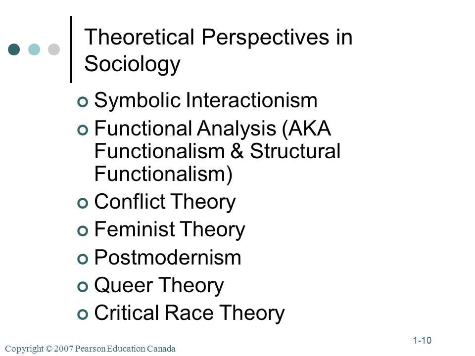 Copyright © 2007 Pearson Education Canada 1-10 Theoretical Perspectives in Sociology Symbolic Interactionism Functional Analysis (AKA Functionalism & Structural Functionalism) Conflict Theory Feminist Theory Postmodernism Queer Theory Critical Race Theory
