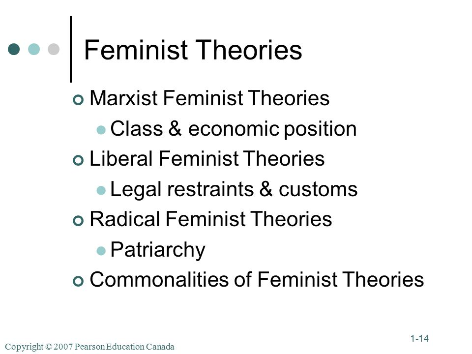 Copyright © 2007 Pearson Education Canada 1-14 Feminist Theories Marxist Feminist Theories Class & economic position Liberal Feminist Theories Legal restraints & customs Radical Feminist Theories Patriarchy Commonalities of Feminist Theories