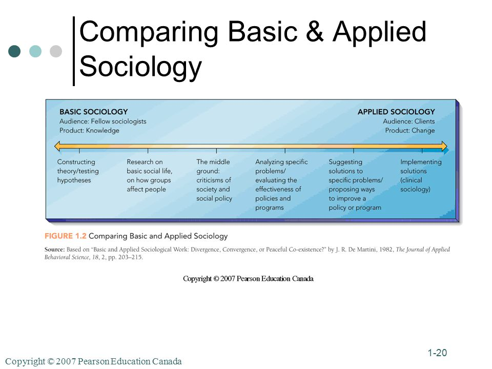 Copyright © 2007 Pearson Education Canada 1-20 Comparing Basic & Applied Sociology