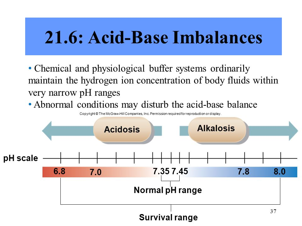 : Acid-Base Imbalances Chemical and physiological buffer systems ordinarily maintain the hydrogen ion concentration of body fluids within very narrow pH ranges Abnormal conditions may disturb the acid-base balance Copyright © The McGraw-Hill Companies, Inc.