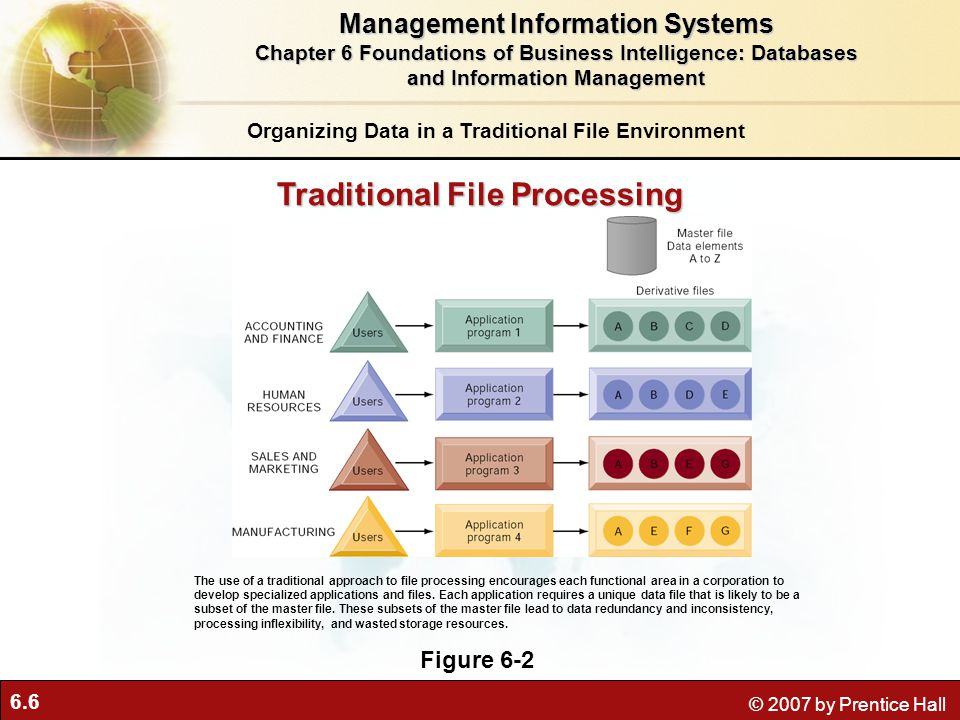 6.6 © 2007 by Prentice Hall Traditional File Processing Figure 6-2 The use of a traditional approach to file processing encourages each functional area in a corporation to develop specialized applications and files.
