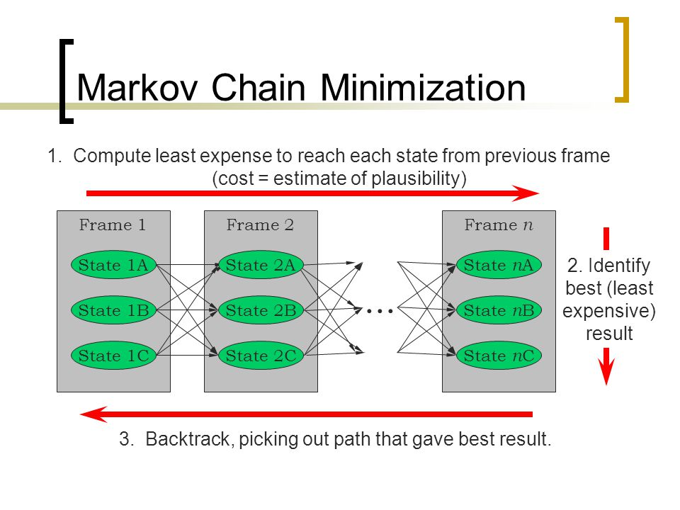 2. Identify best (least expensive) result Markov Chain Minimization Frame 1Frame 2Frame n...