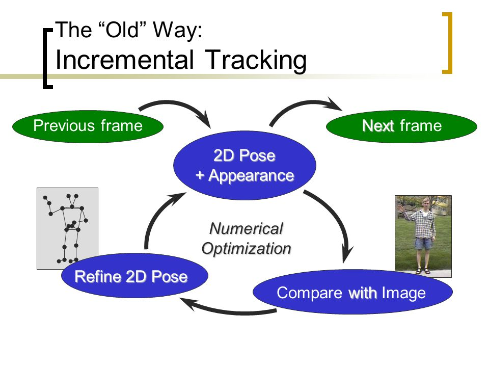 The Old Way: Incremental Tracking Previous frame with Compare with Image Refine 2D Pose 2D Pose + Appearance NumericalOptimization Next Next frame