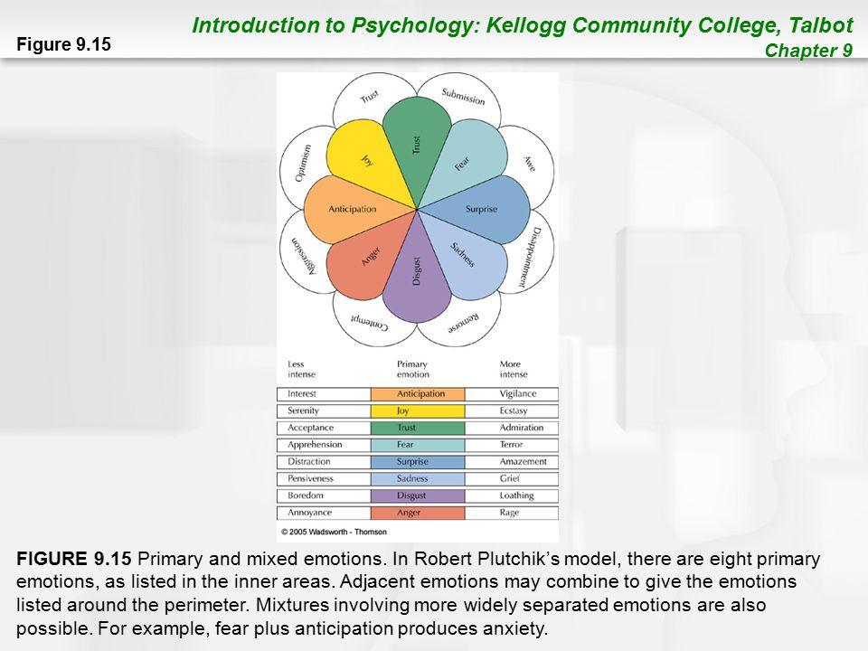 primary emotions psychology