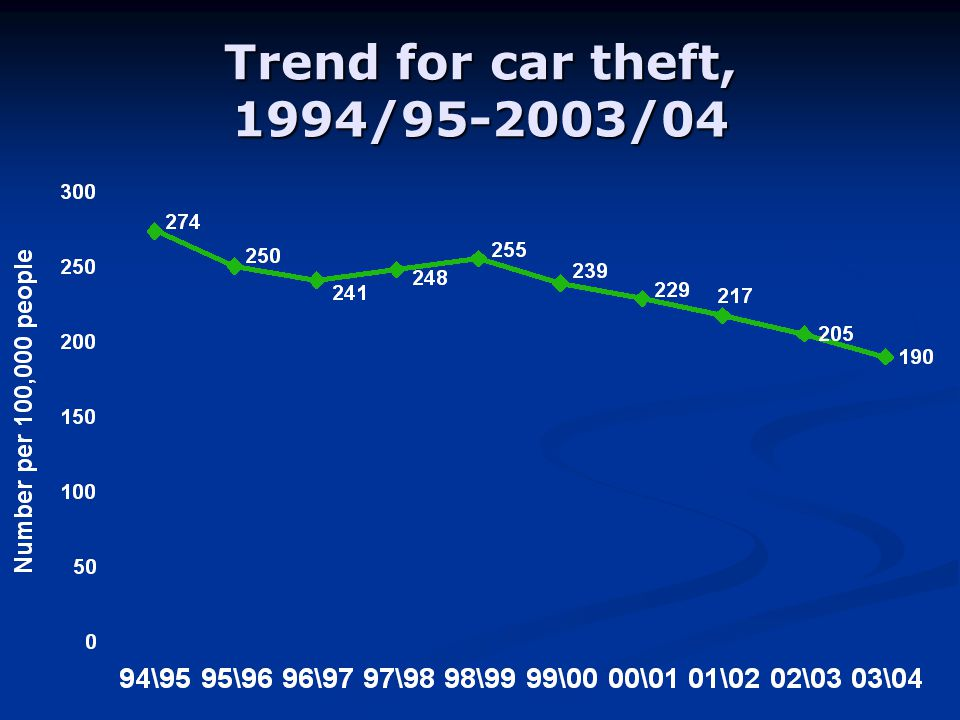 Trend for car theft, 1994/ /04
