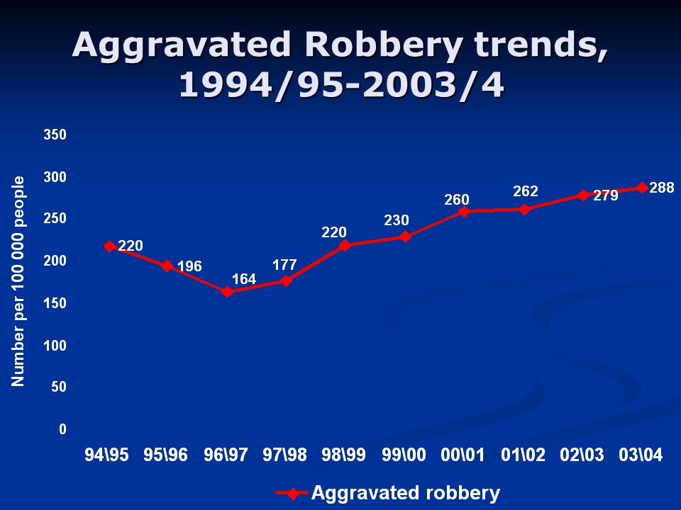 Aggravated Robbery trends, 1994/ /4