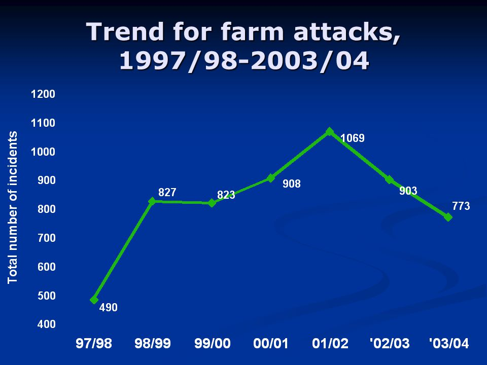 Trend for farm attacks, 1997/ /04