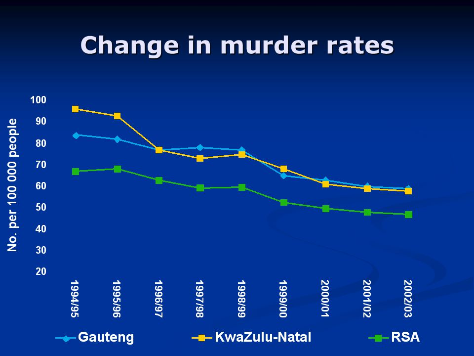 Change in murder rates