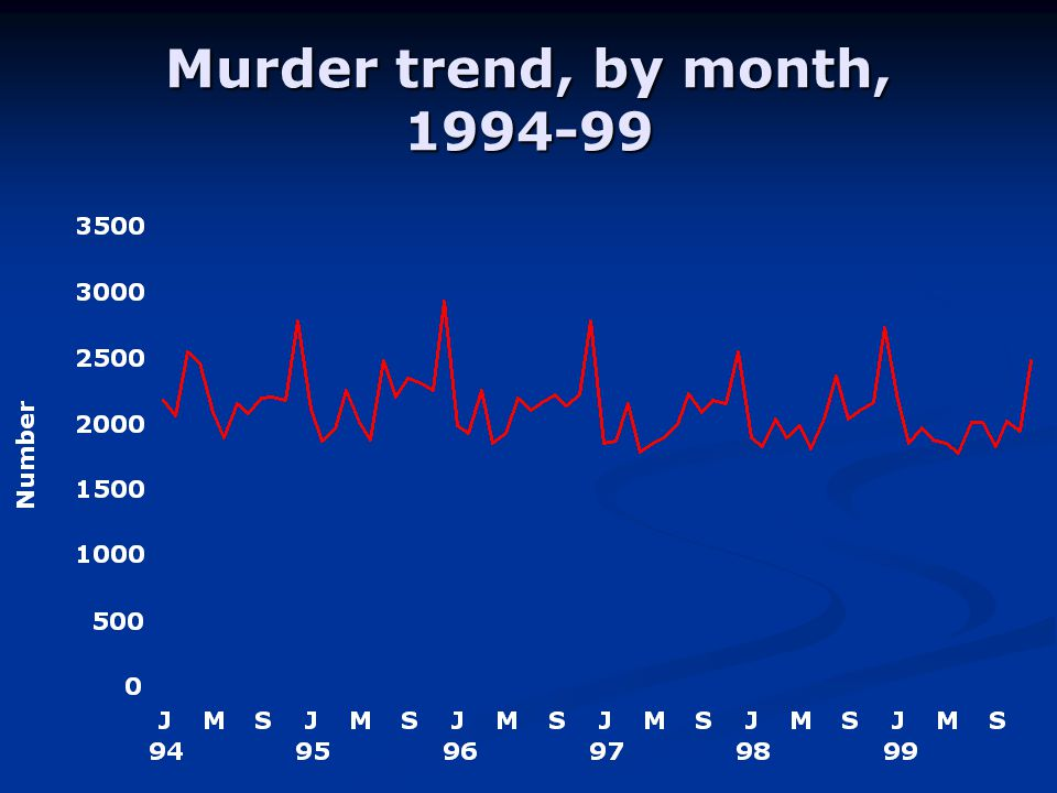 Murder trend, by month,