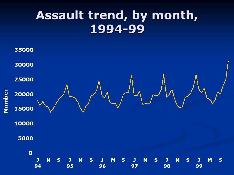 Assault trend, by month,
