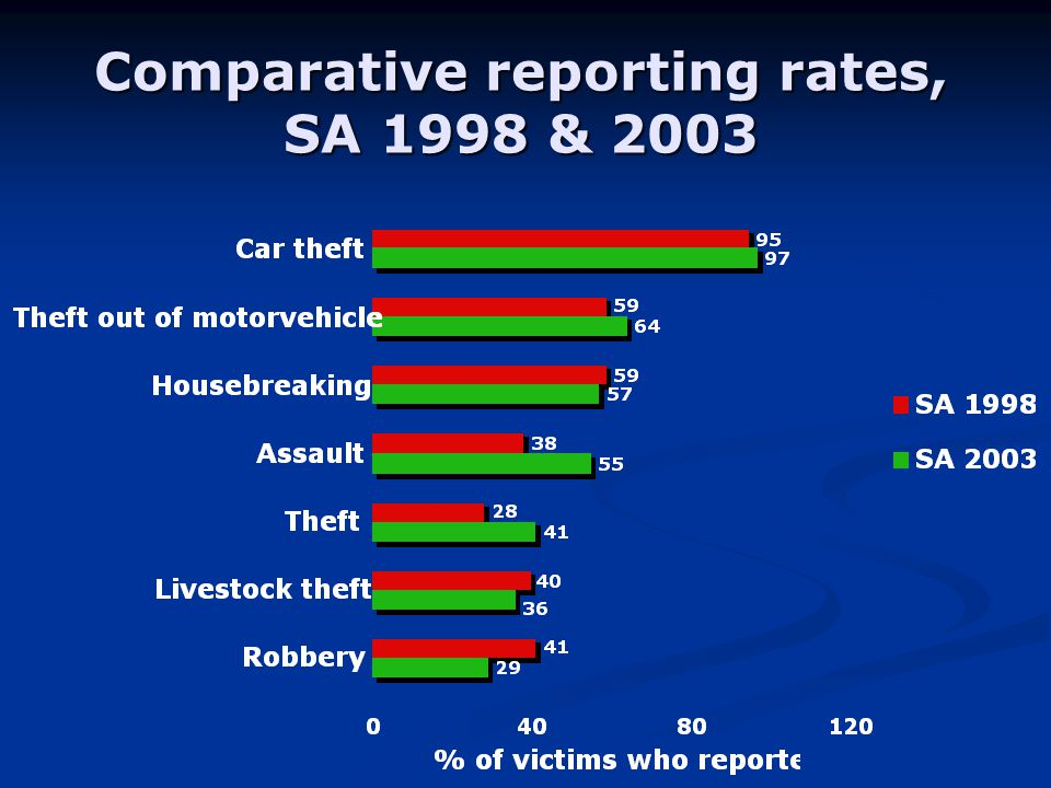 Comparative reporting rates, SA 1998 & 2003