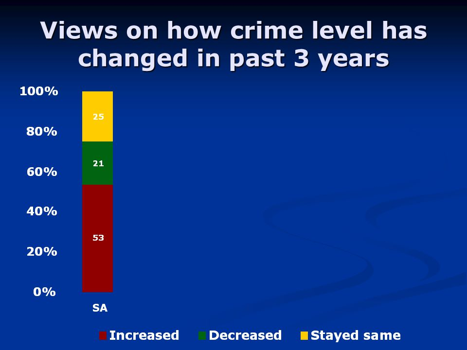 Views on how crime level has changed in past 3 years