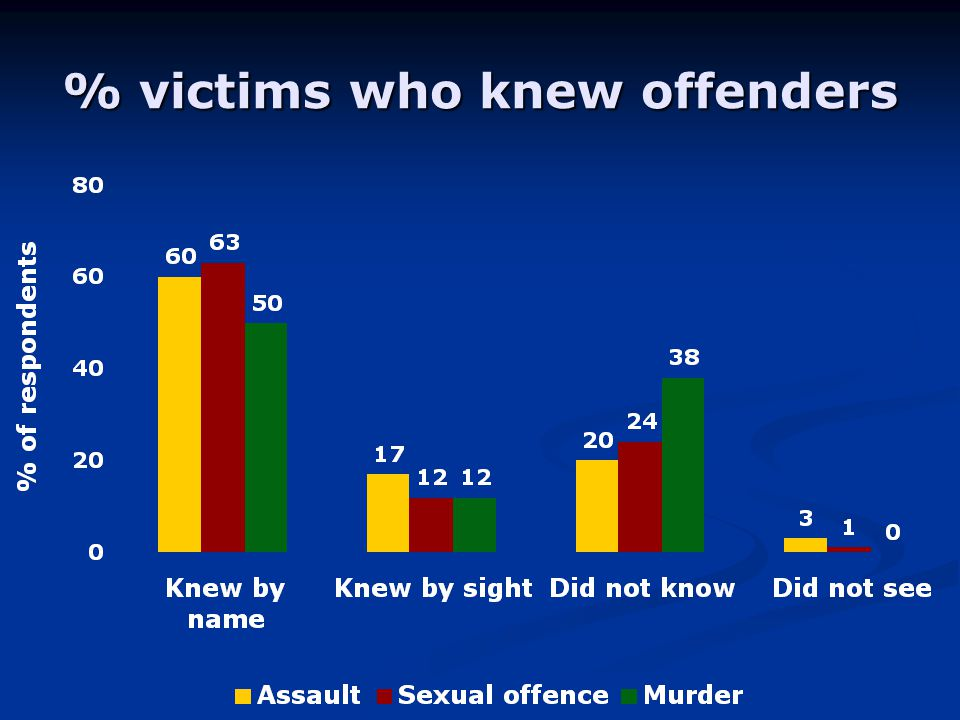 % victims who knew offenders