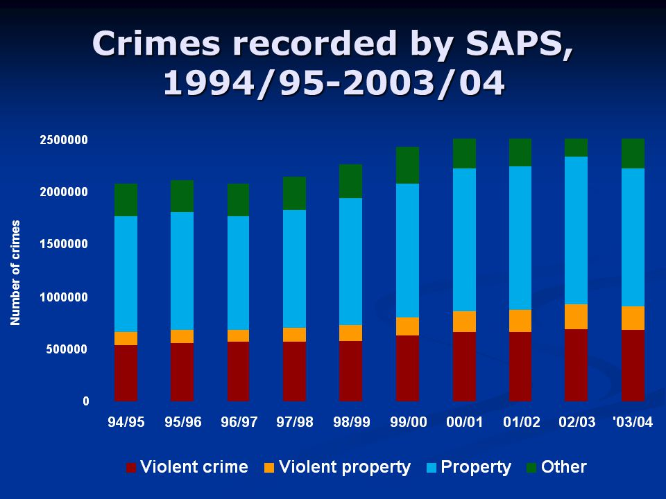 Crimes recorded by SAPS, 1994/ /04