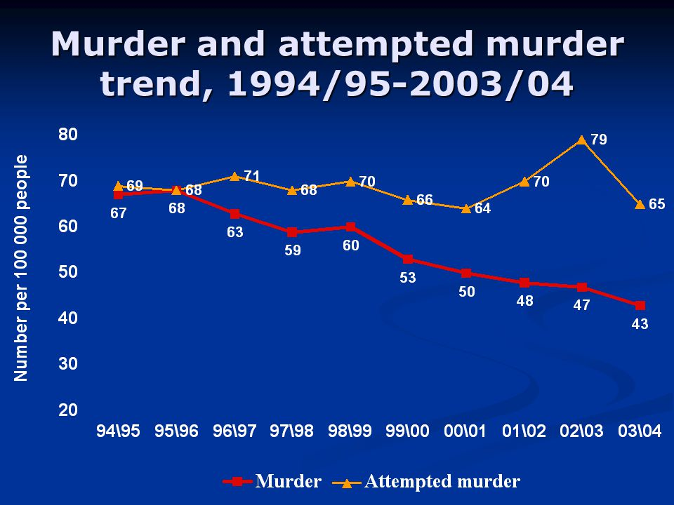 Murder and attempted murder trend, 1994/ /04