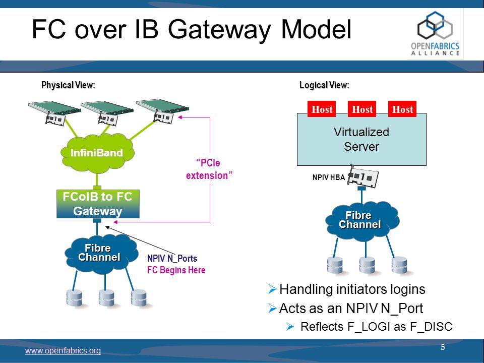 Fibre Channel over InfiniBand Dror Goldenberg Mellanox Technologies