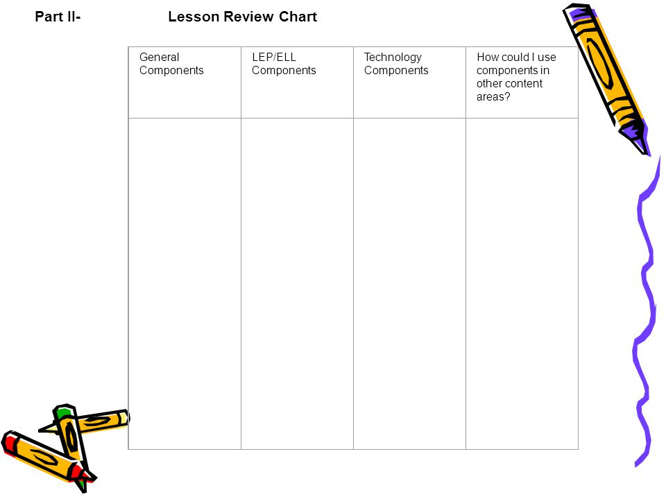 Part II- Lesson Review Chart General Components LEP/ELL Components Technology Components How could I use components in other content areas