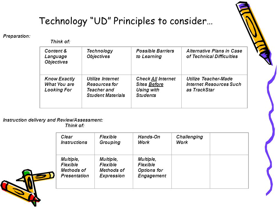 Technology UD Principles to consider… Preparation: Think of: Content & Language Objectives Technology Objectives Possible Barriers to Learning Alternative Plans in Case of Technical Difficulties Know Exactly What You are Looking For Utilize Internet Resources for Teacher and Student Materials Check All Internet Sites Before Using with Students Utilize Teacher-Made Internet Resources Such as TrackStar Instruction delivery and Review/Assessment: Think of: Clear Instructions Flexible Grouping Hands-On Work Challenging Work Multiple, Flexible Methods of Presentation Multiple, Flexible Methods of Expression Multiple, Flexible Options for Engagement