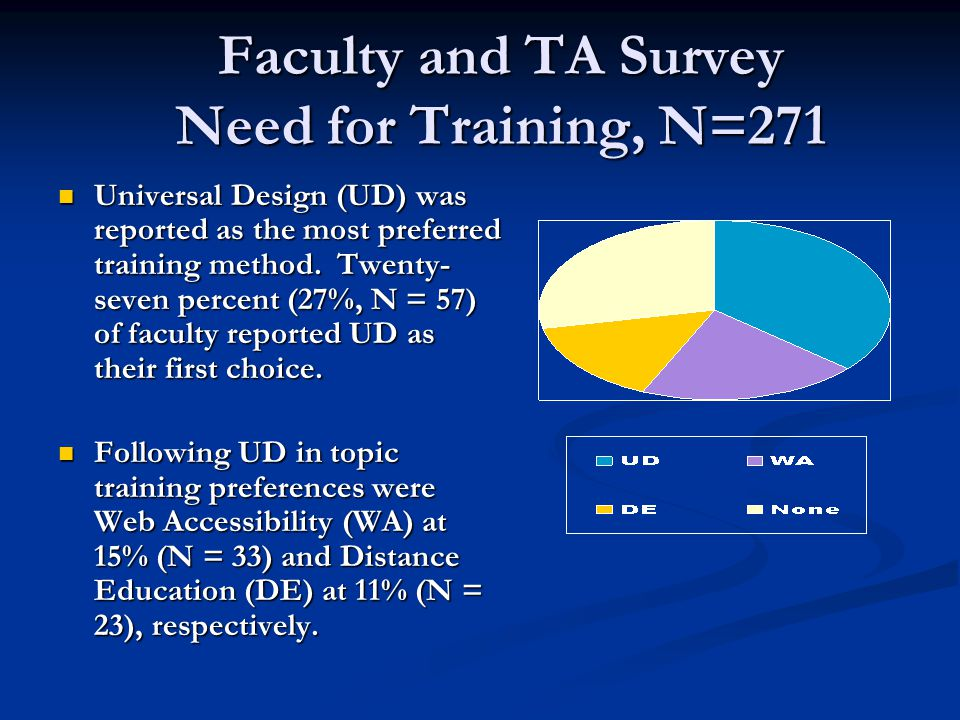 Faculty and TA Survey Need for Training, N=271 Universal Design (UD) was reported as the most preferred training method.