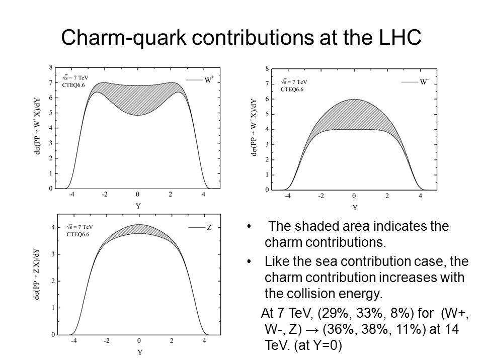 Charm-quark contributions at the LHC The shaded area indicates the charm contributions.