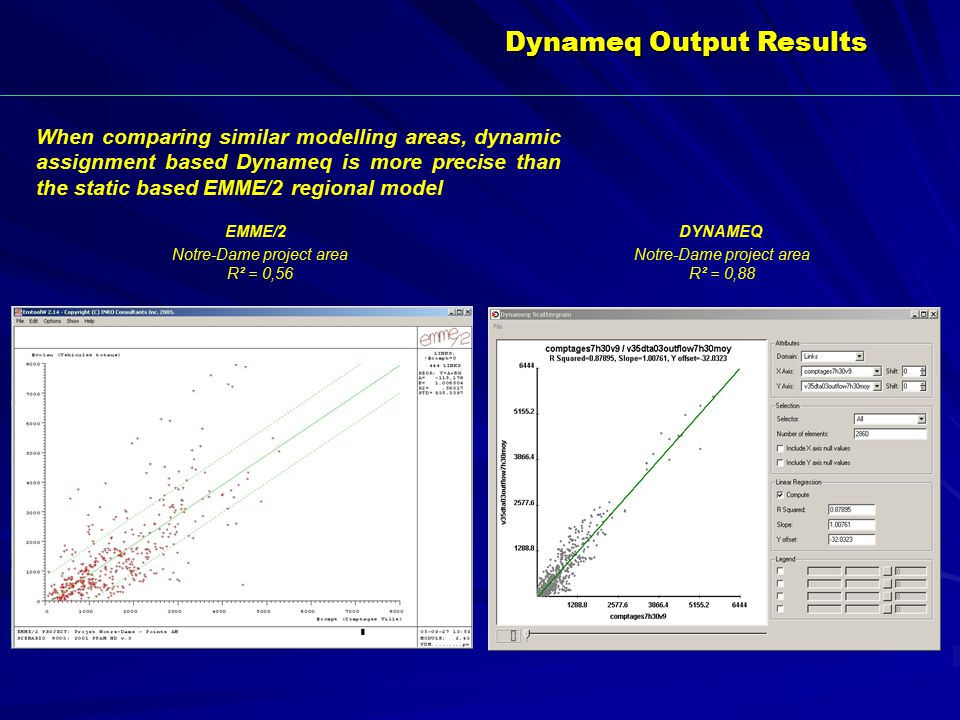 Notre-Dame project area R² = 0,88 When comparing similar modelling areas, dynamic assignment based Dynameq is more precise than the static based EMME/2 regional model DYNAMEQ Notre-Dame project area R² = 0,56 EMME/2 Dynameq Output Results