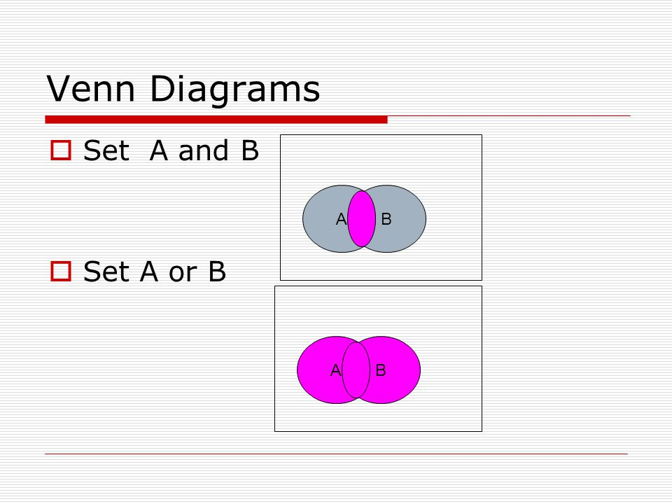 Venn Diagrams  Set A and B  Set A or B AB AB