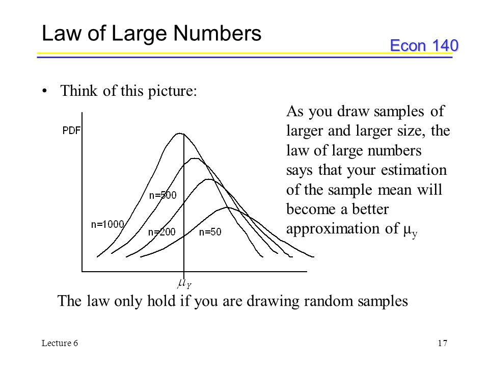 Econ 140 Lecture 617 Law of Large Numbers Think of this picture: As you draw samples of larger and larger size, the law of large numbers says that your estimation of the sample mean will become a better approximation of µ y The law only hold if you are drawing random samples