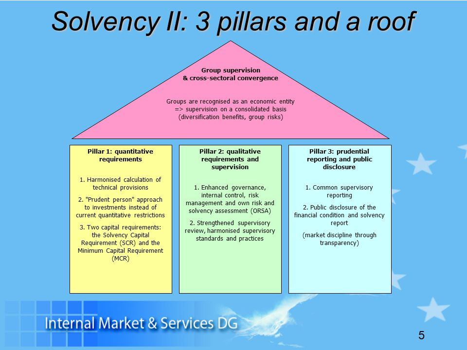 5 Solvency II: 3 pillars and a roof Pillar 1: quantitative requirements 1.
