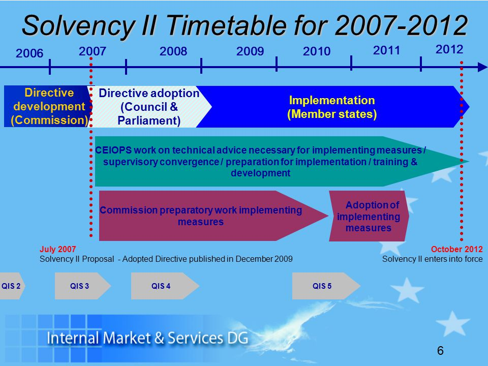 6 Solvency II Timetable for Directive development (Commission) CEIOPS work on technical advice necessary for implementing measures / supervisory convergence / preparation for implementation / training & development Directive adoption (Council & Parliament) Implementation (Member states) QIS 2 July 2007 Solvency II Proposal - Adopted Directive published in December 2009 QIS 3 Commission preparatory work implementing measures Adoption of implementing measures QIS 4 October 2012 Solvency II enters into force QIS 5