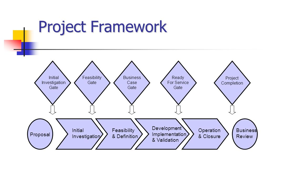 Project Framework Business Review Development Implementation & Validation Initial Investigation Proposal Feasibility & Definition Operation & Closure Initial Investigation Gate Feasibility Gate Business Case Gate Ready For Service Gate Project Completion