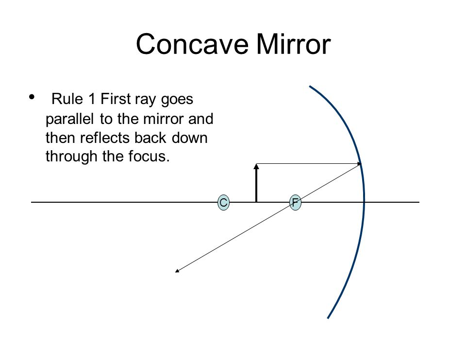 Double Convex Mirror Ray Tracing Diagram Search For Wiring Diagrams