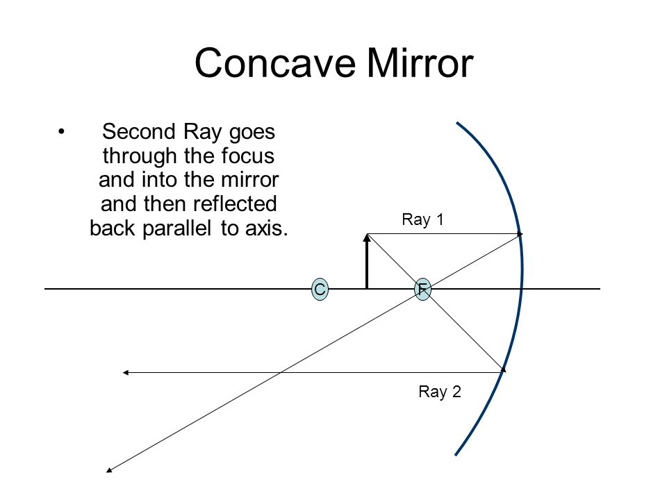 Drawing Ray Diagrams Concave And Convex Mirrors And Double Concave