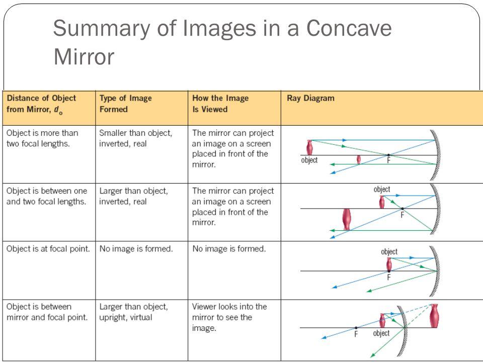 Ray Diagram Convex Mirror Summary Diy Enthusiasts Wiring Diagrams