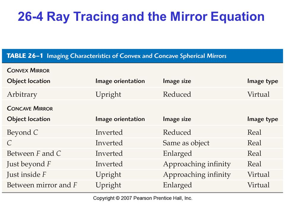 26-4 Ray Tracing and the Mirror Equation