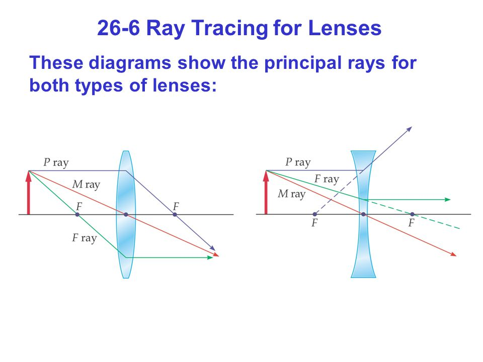 26-6 Ray Tracing for Lenses These diagrams show the principal rays for both types of lenses: