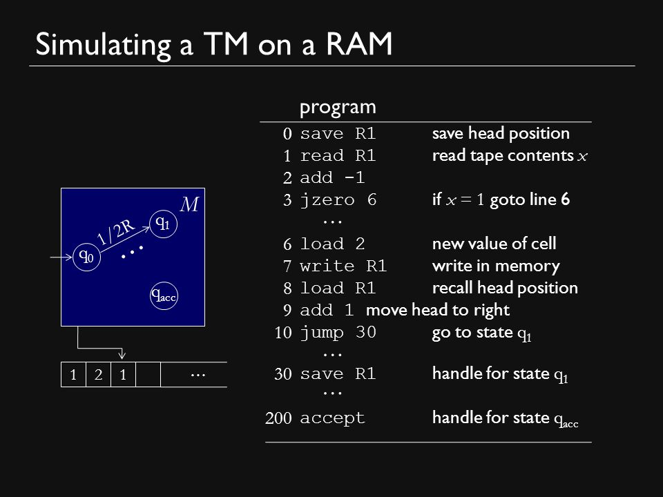 save R1 handle for state q 0 0 Simulating a TM on a RAM M q0q0 q1q1 q acc 1/2R … save R1 save head position read R1 read tape contents x add -1 jzero 6 if x = 1 goto line 6 load 2 new value of cell write R1 write in memory load R1 recall head position add 1 move head to right jump 30 go to state q 1 program … 211 save R1 handle for state q 1 … … … accept handle for state q acc