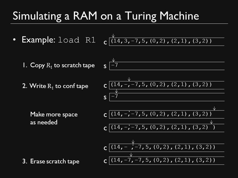 Simulating a RAM on a Turing Machine Example: load R1 (14,3,-7,5,(0,2),(2,1),(3,2)) 2.